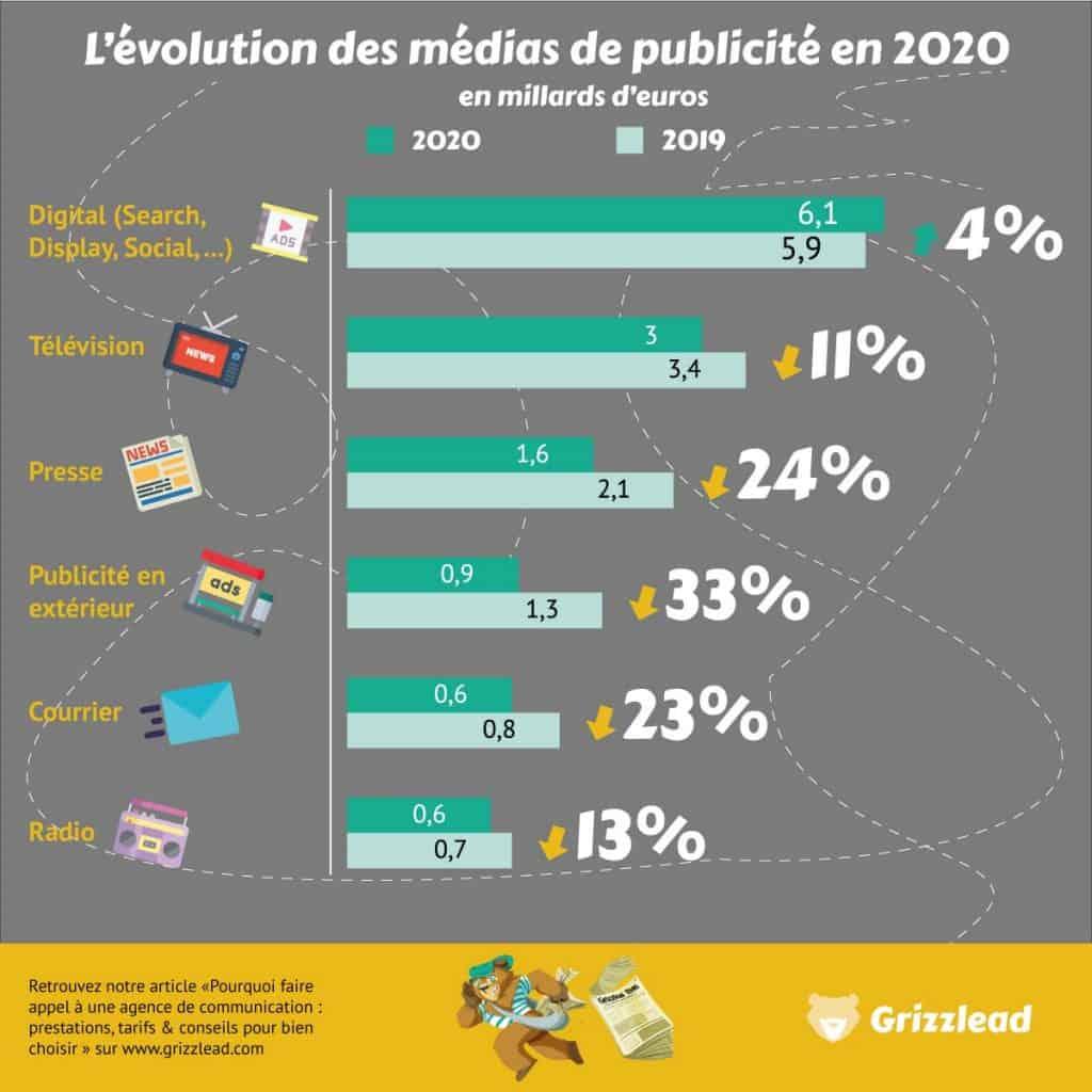 Infographie sur l'évolution des médias de publicitaires en 2020 : le digital(search, display, social), télévision, presse, publicité en extérieur, courrier, radio