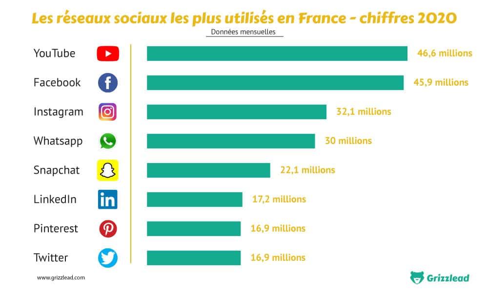 Infographie sur le classement des réseaux sociaux les plus utilisés en France - Chiffres 2021
