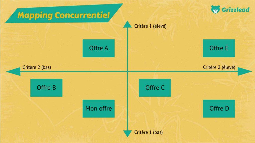 infographie sur le mapping concurrentiel (évaluer ces offres sur le marché)