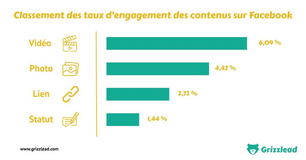 Infographie représentant les taux d'engagement sur le réseau social Facebook en fonction du type de contenu publié. (Vidéo, Photo, Lien, Statut)