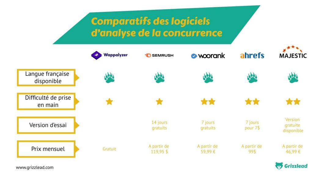 Comparatif sur des logiciels pour analyser la concurrence, pour réaliser un mapping concurrentiel