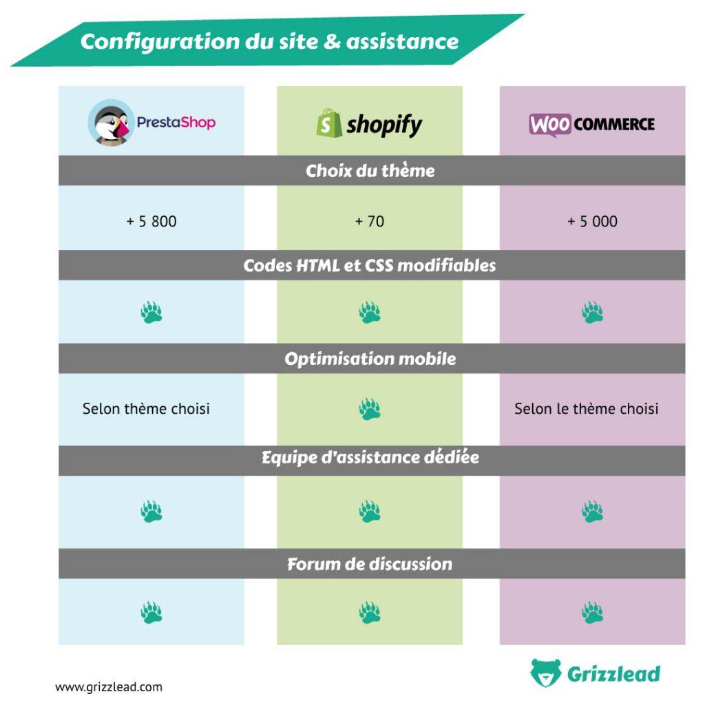 Infographie comparatif configuration-site-assistance prestashop shopify et Woocommerce