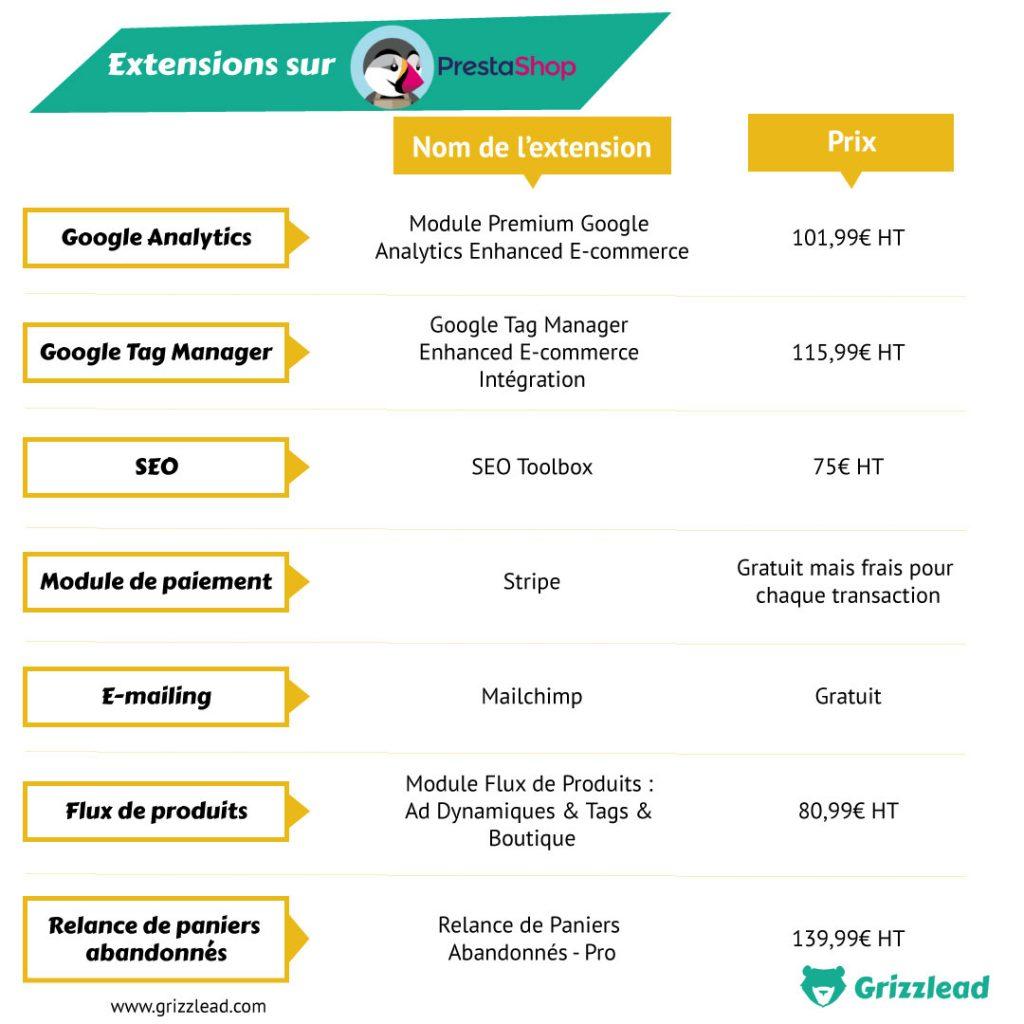 Infographie des extensions importantes sur Prestashop à installer (google analytics, google tag manager, seo, module de paiement, e-mailing, flux de produits, relance de paniers abandonnés)