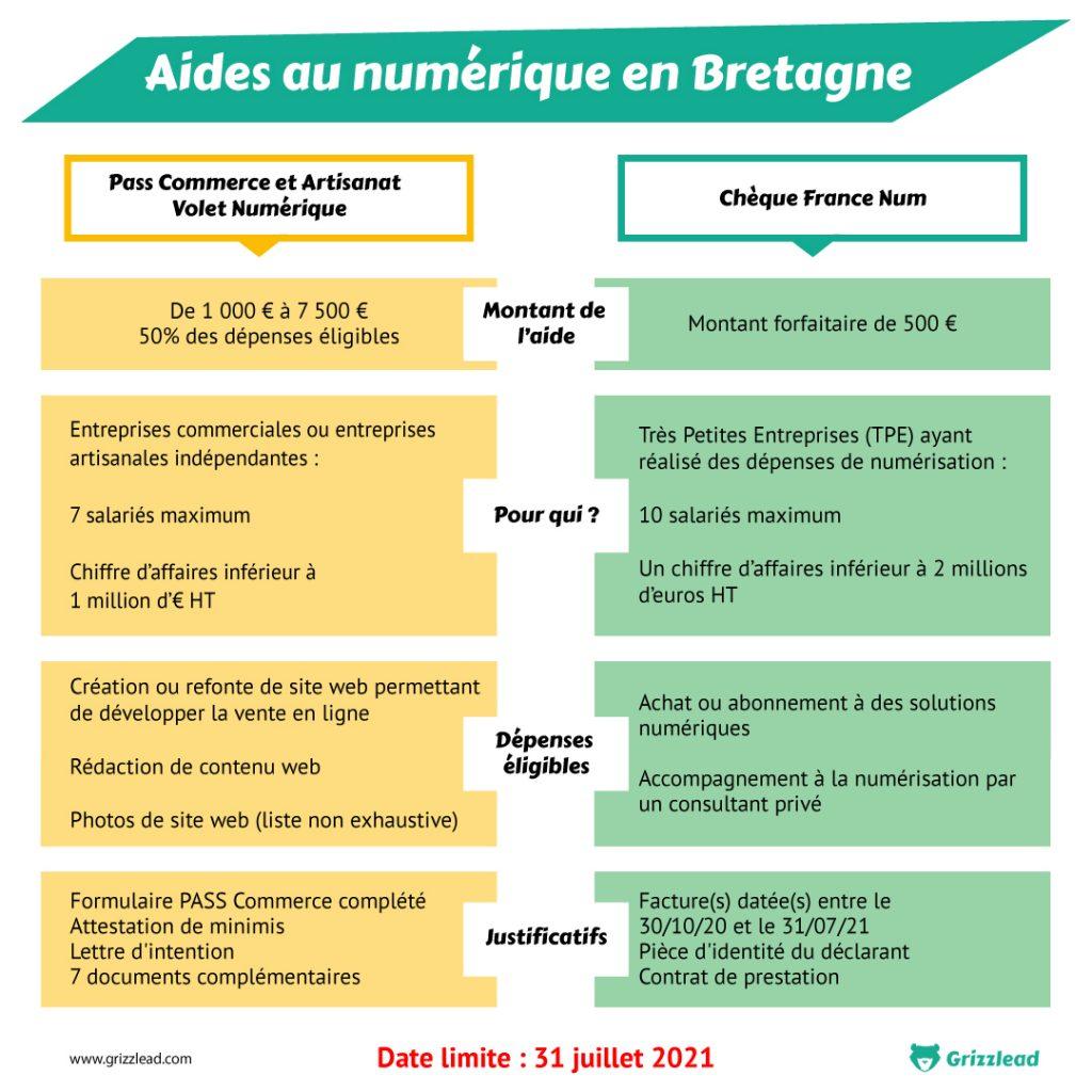 Infographie sur les aides au numérique en Bretagne. Cheque France NUM et COMMERCE ET ARTISANAT – VOLET NUMÉRIQUE. Quel montant ? Pour Qui ?