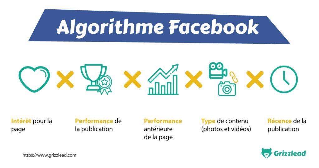 infographie comprendre l'algorithme Facebook