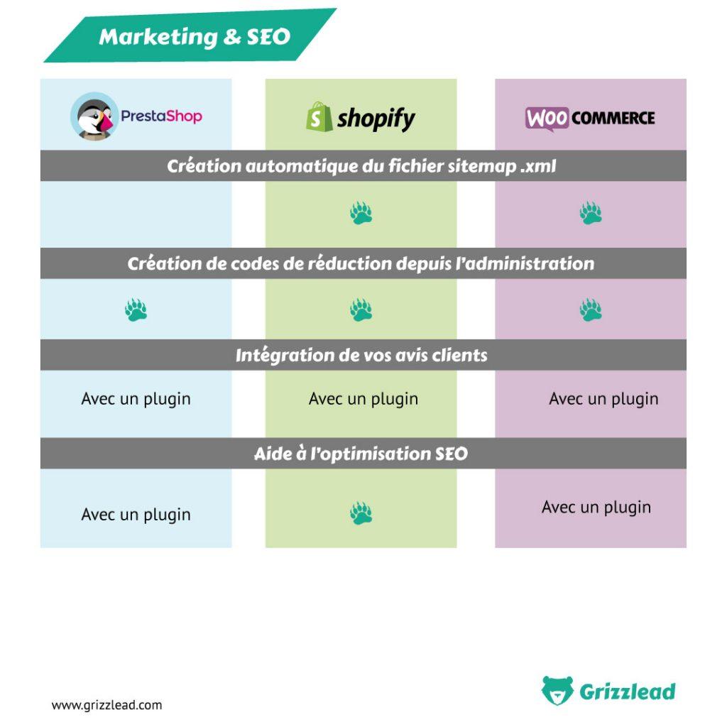 Infographie comparatif l'intégration de votre marketing et de votre SEO en fonction des différents CMS (création automatique du fichier sitemap, création de codes de réduction depuis lù'adminisreation, intégration de vos avis clients, aide à l'optimisation seo)
