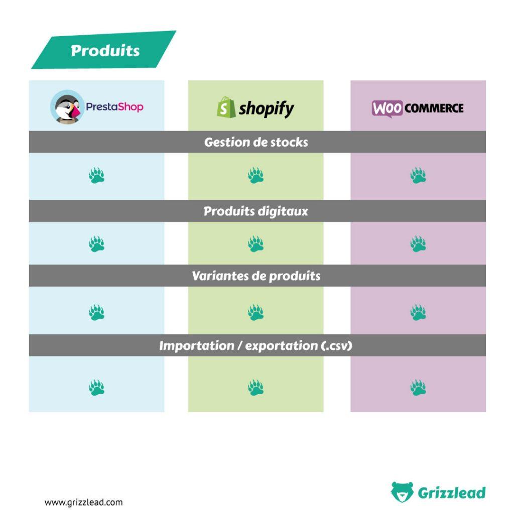 Infographie comparatif sur la gestion et la configuration des produits sur les différents CMS (gestion de stocks, produits digitaux, variantes de produits, importation/exportation)