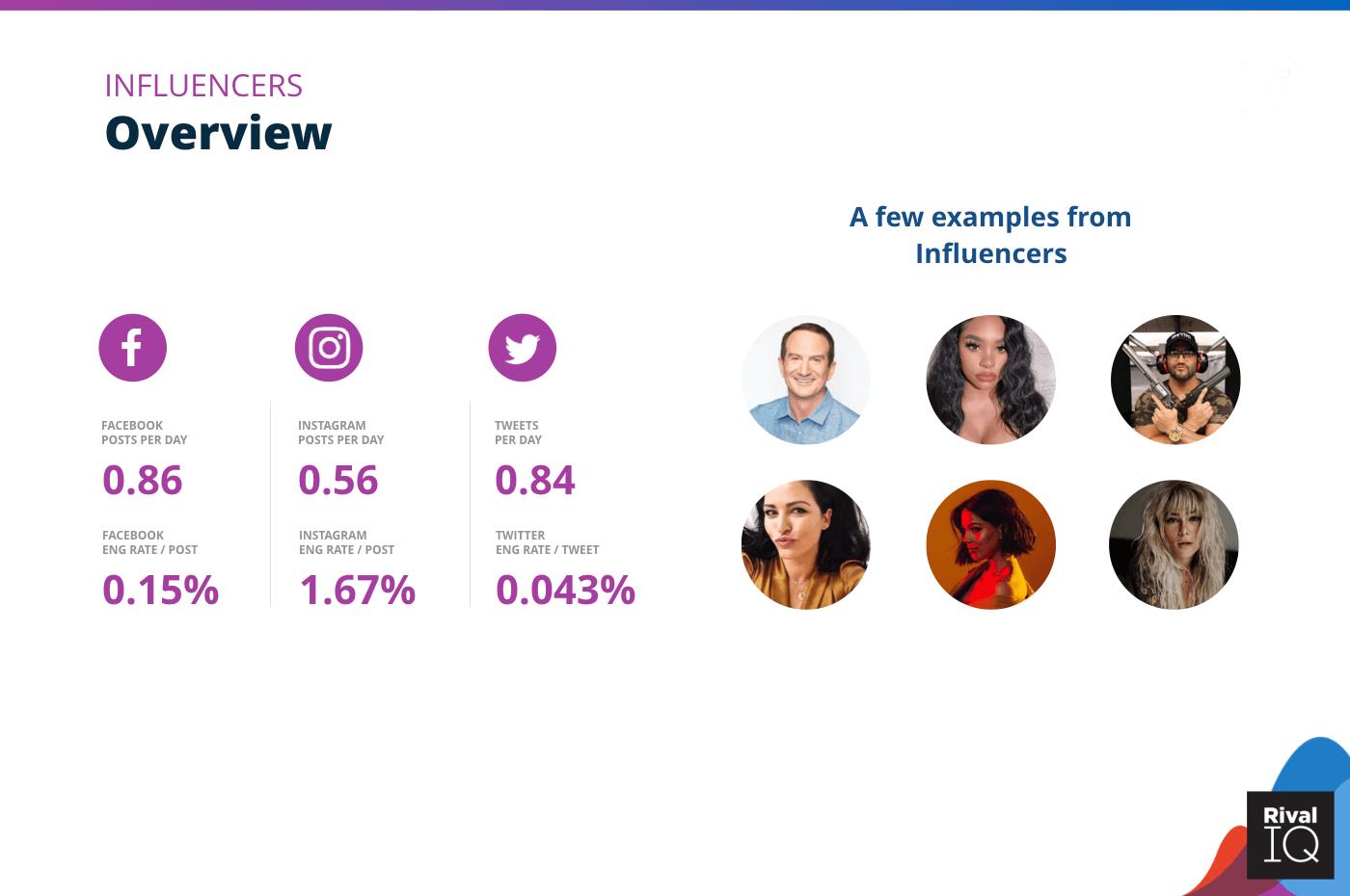 Infographie sur l'engagement obtenus par les influenceurs sur les réseaux sociaux.