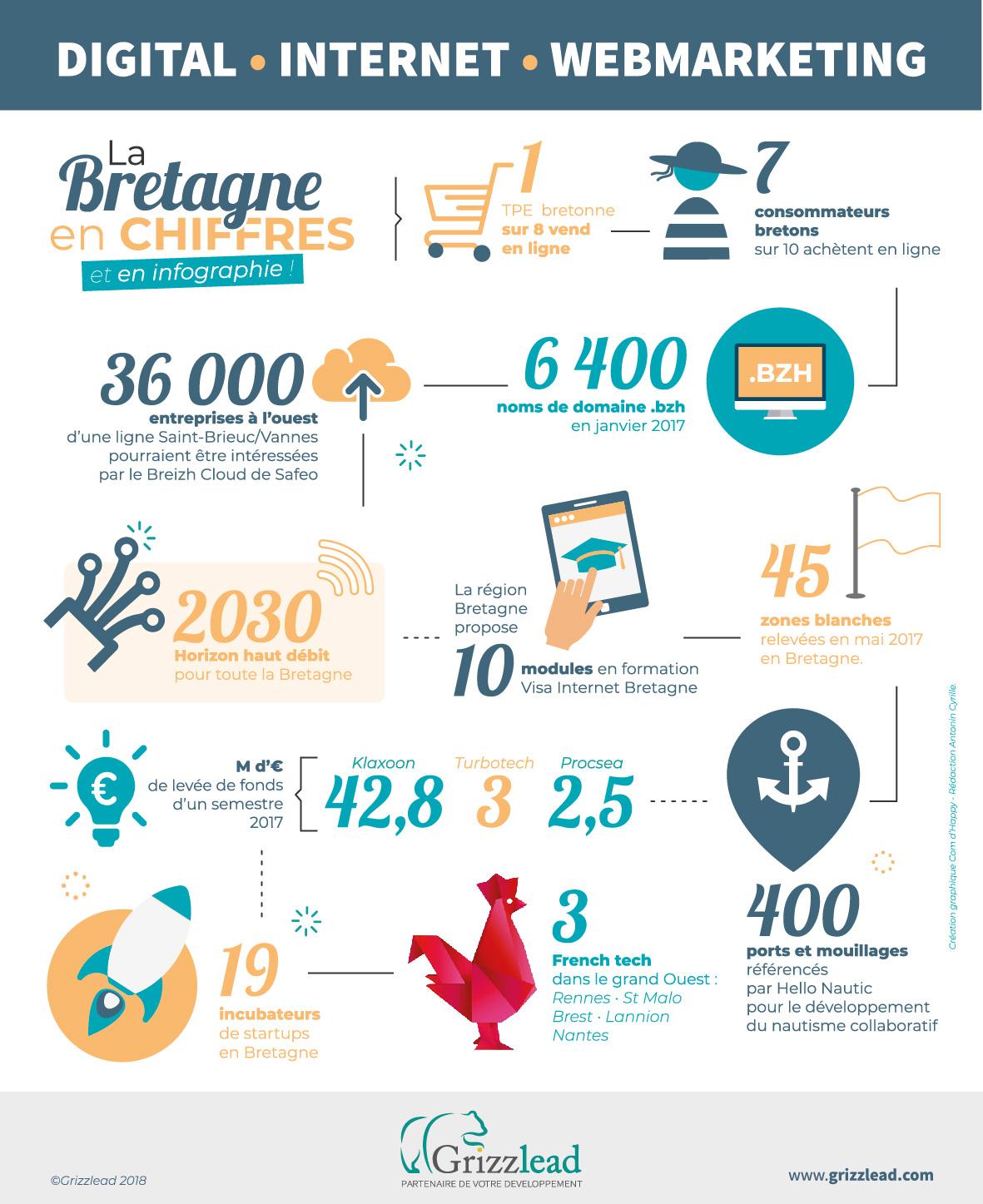 Infographie sur le digital et le webmarketing en Bretagne