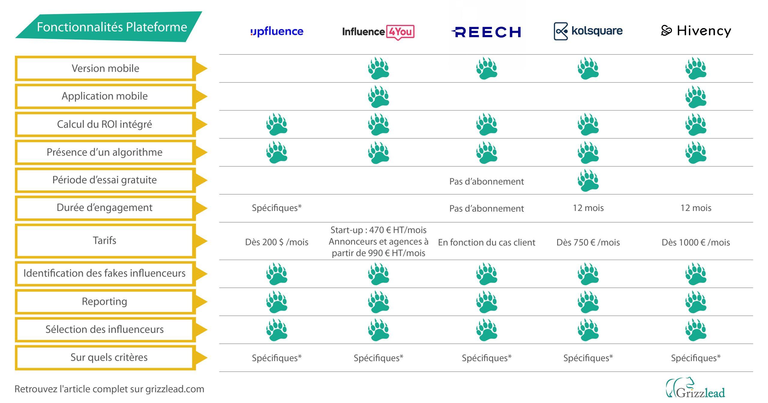 Comparatif plateforme de marketing d'influence, les fonctionnalité des plateformes, prix, engagement, etc.