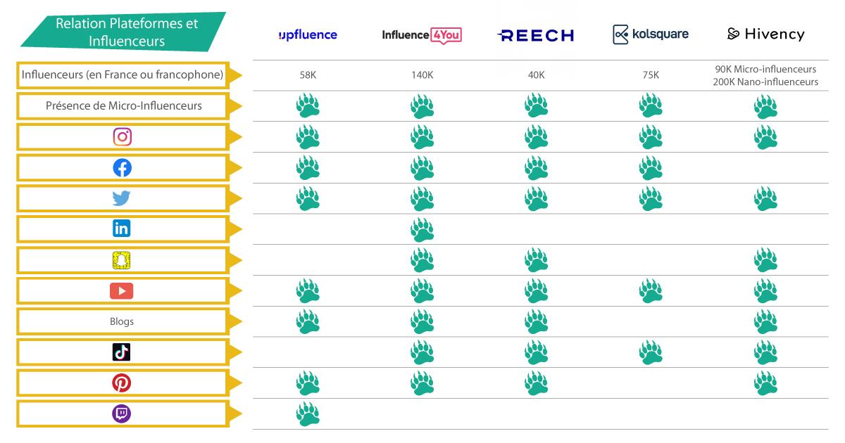 comparatif des plateforme de marketing d'influence, relation entre les marques et les influenceurs
