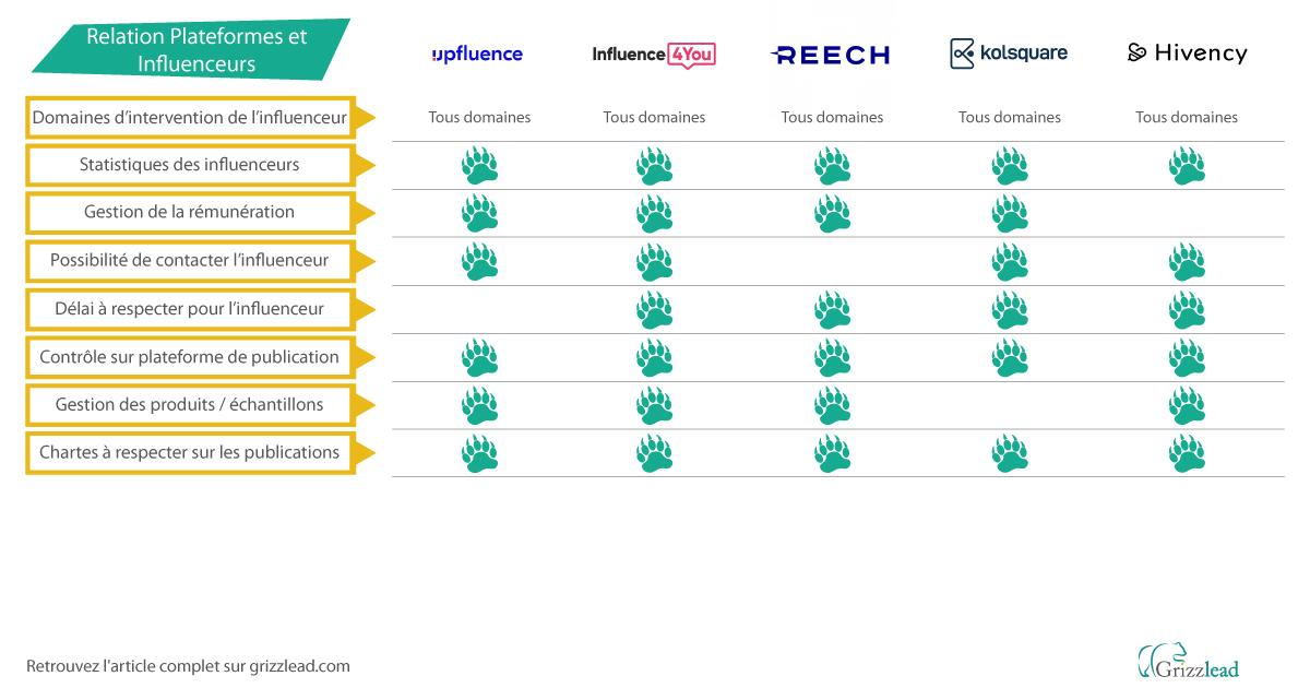 Comparatif des plateformes de marketing d'influence, relation entre les marques et les influenceurs, suite
