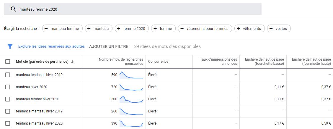 Capture d'écran du planificateur de mots clés Google Ads - mettant en évidence les enchères de haut de page pour définir une stratégie Seo on-page