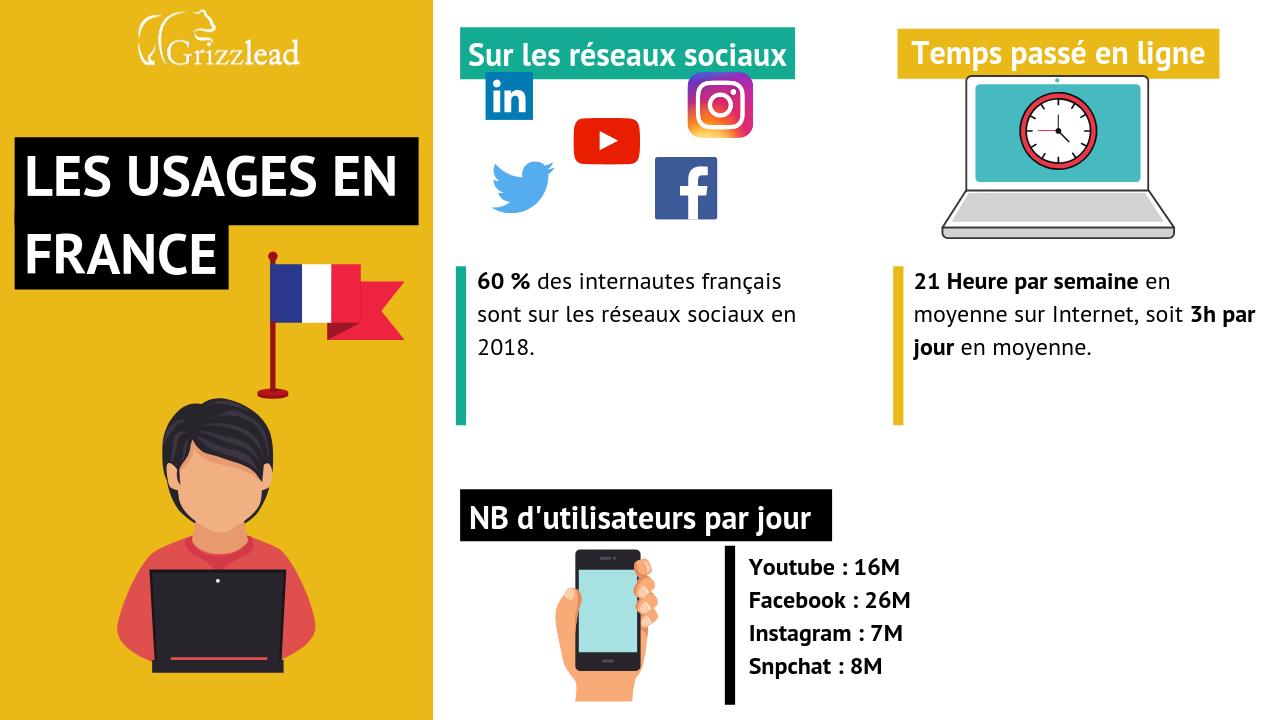 Infographie sur  quelques chiffres des usages d'internet en France