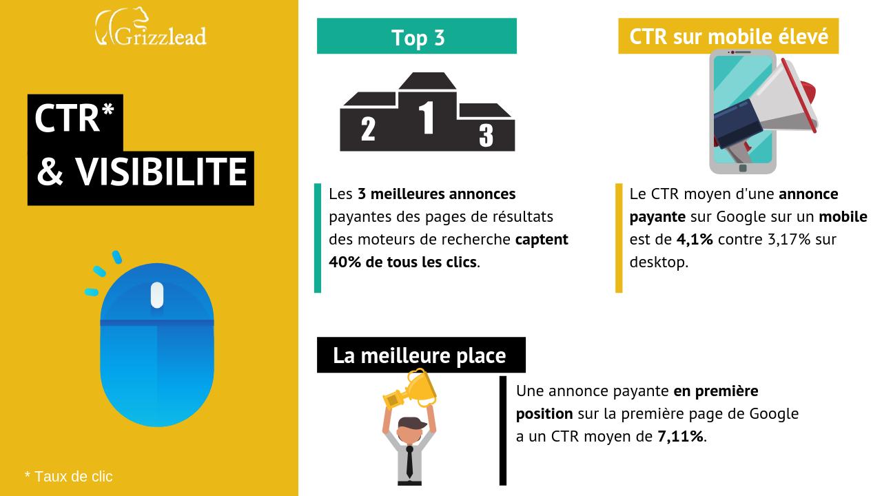 Infographie sur l'impact du SEA sur le CTR et la visibilité