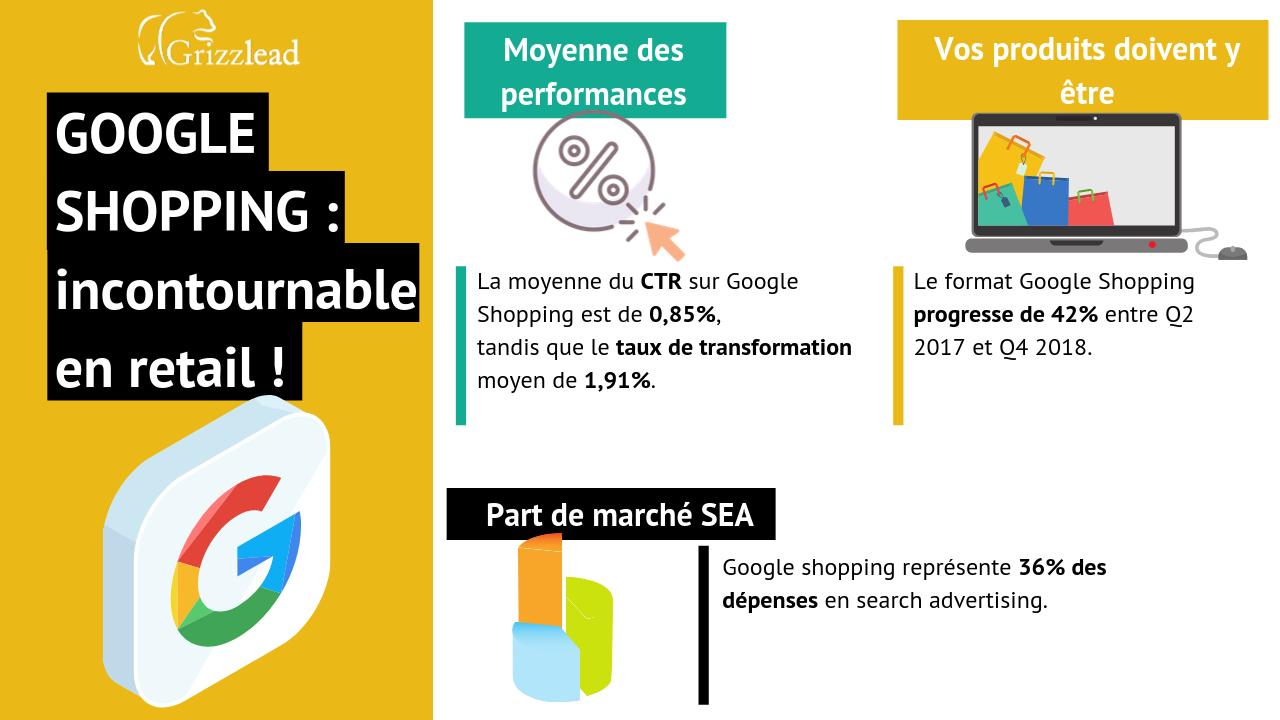 Infographie sur le SEA et Google Shopping