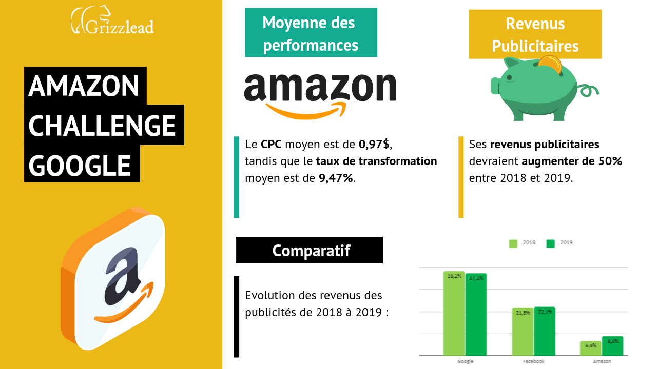 Infographie Amazon et Google sur leur SEA