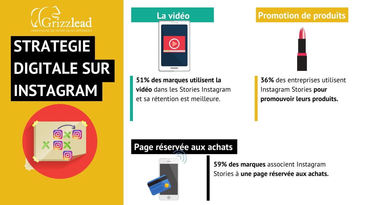 Infographie sur la stratégie digitale sur Instagram Story : les enseignes utilisent la vidéo pour promouvoir leurs produits et considère Instagram Story comme une page  réservée aux achats
