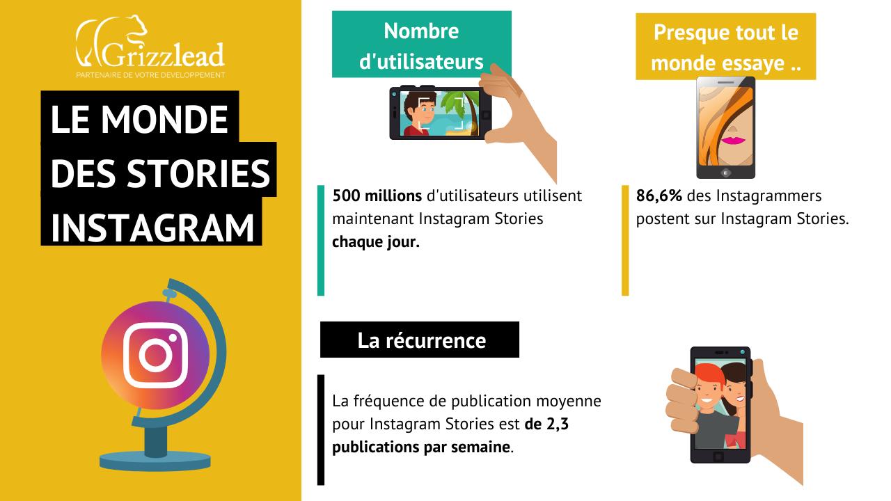 Infographie sur les chiffres clés d'Instagram Story en 2019