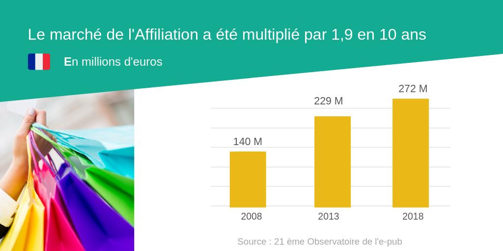 Le marché de l'Affiliation en France a été multiplié par 2,9 en 10 ans