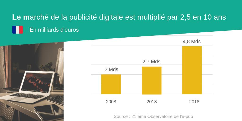 Le marché de la publicité digitale en France est multiplié par 2.5 en 10 ans