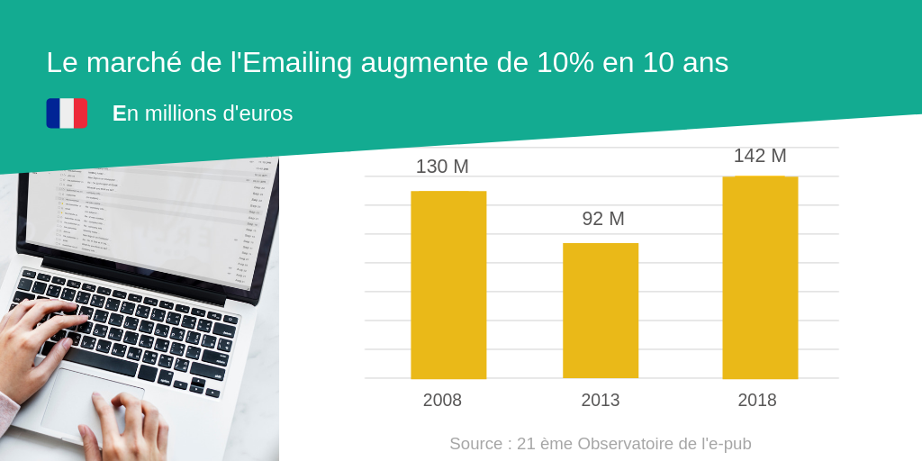 Le marché du l'Emailing en France augmente de 10 pourcent en 10 ans