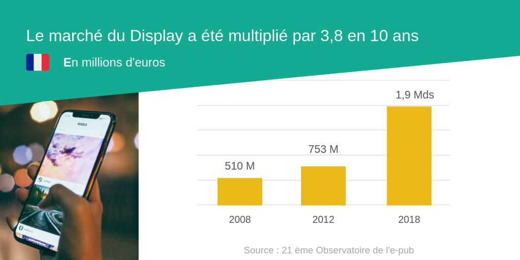 Le marché du Display en France a été multiplié par 3.8 en 10 ans