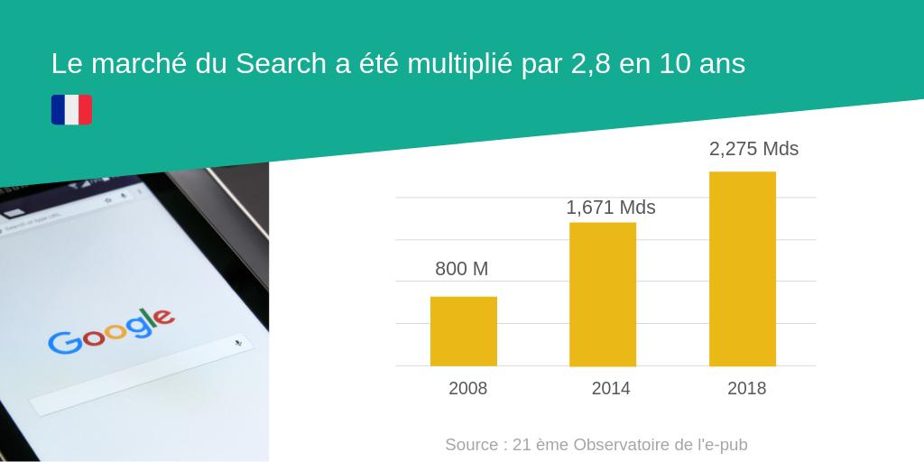 Le marché du Search a été multiplié par 2,8 en 10 ans