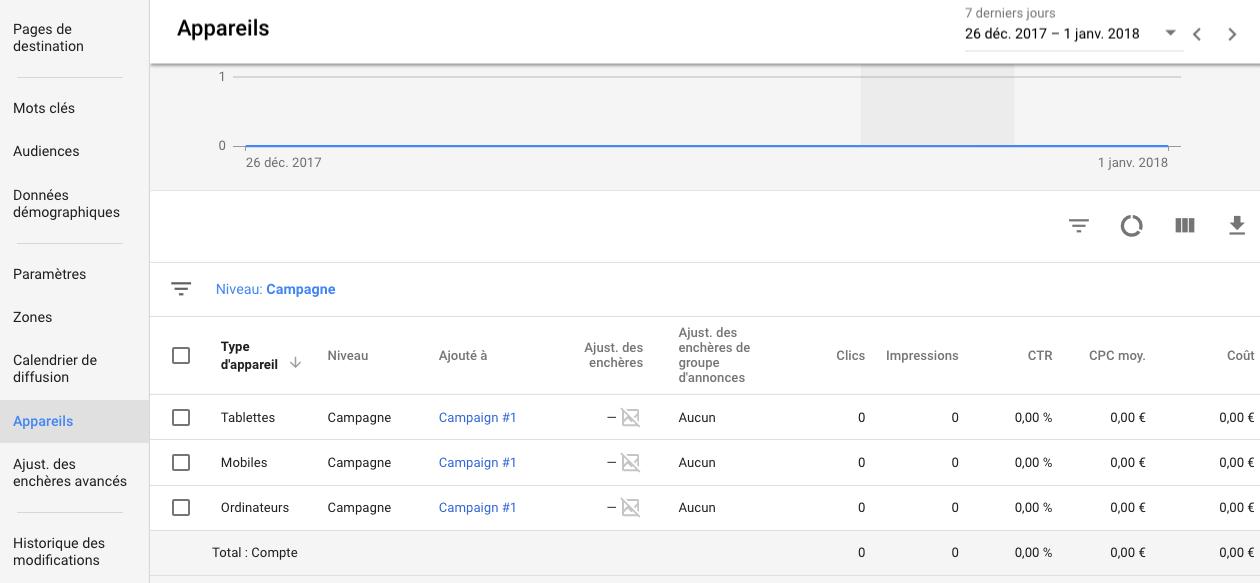 Le ciblage par appareils sur la plateforme de Google Ads adwords