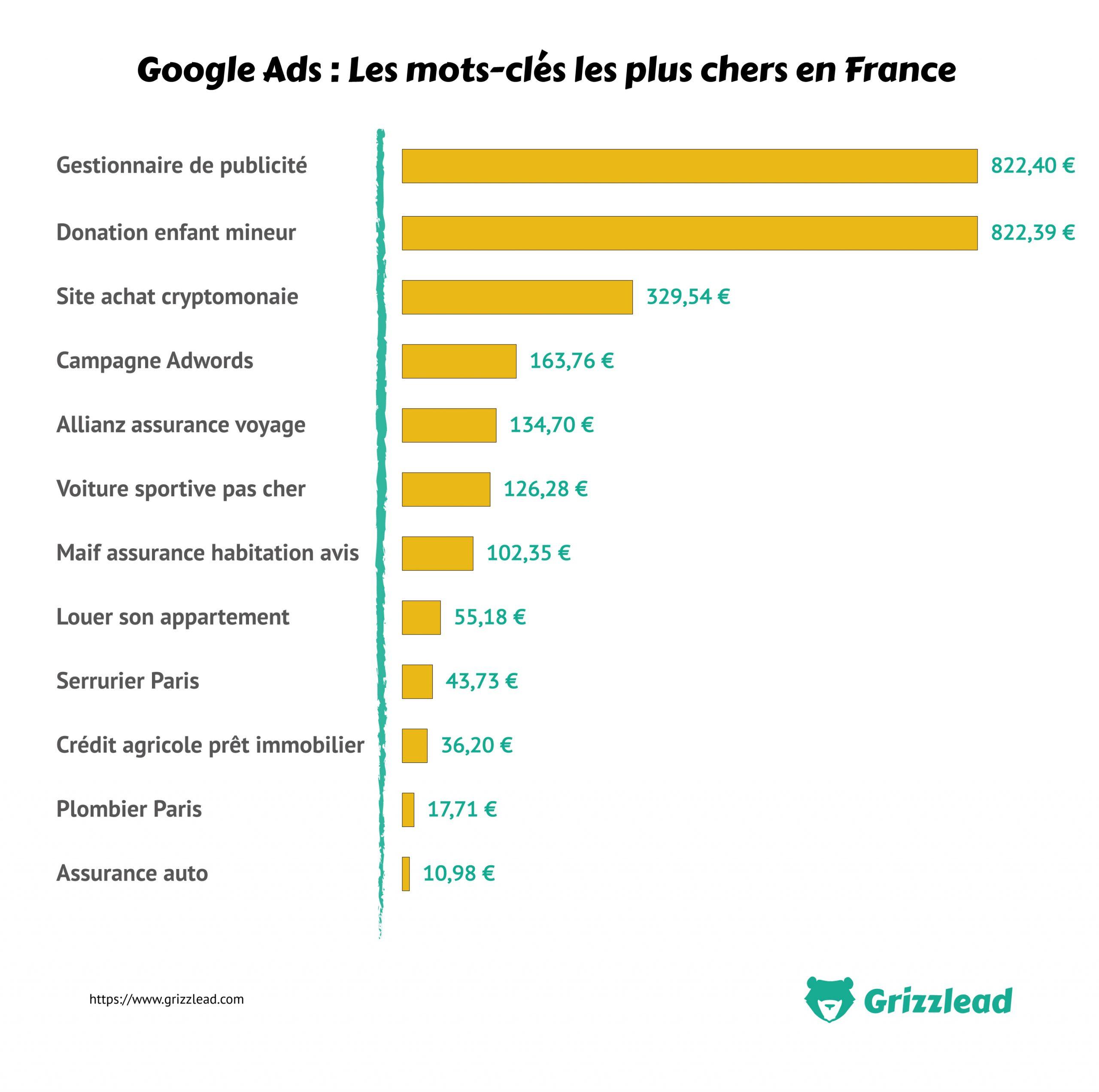 Les mots-clés les plus concurrentiels en France sur Google Ads Adwords