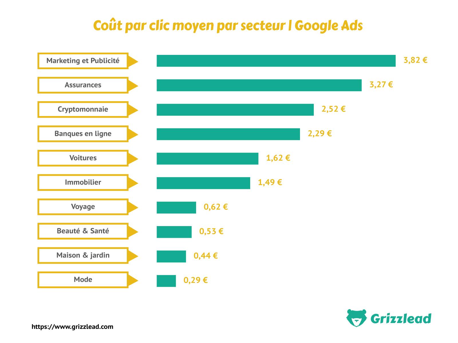 Infographie montrant le coût par clic moyen par secteur d'activité sur Goole Ads Adwords