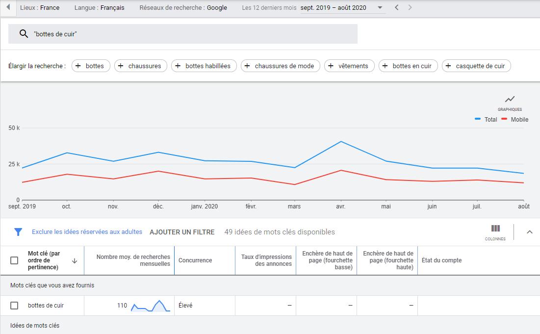 Capture d'écran résultats d'un mots clés via le planificateur de mots clés sur Google Ads