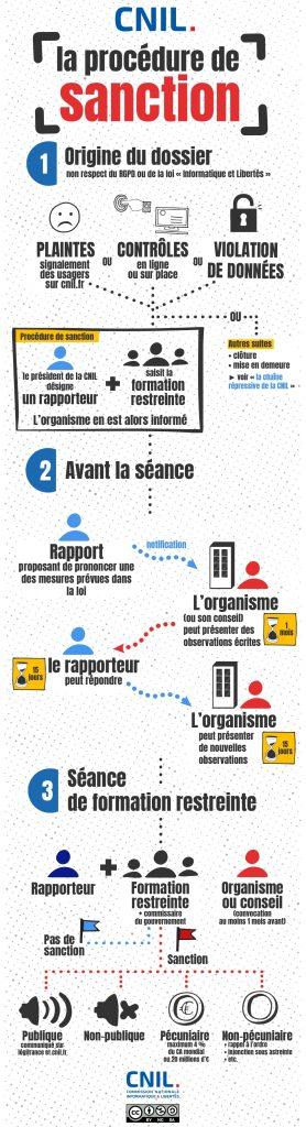 procedure_de_sanction_cnil_RGPD_site_internet