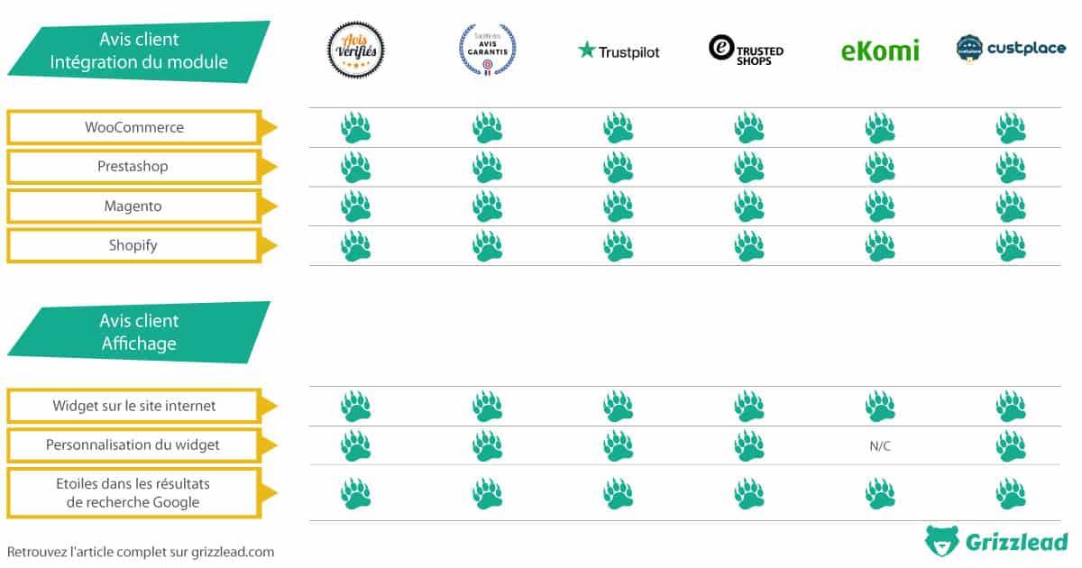 intégration des modules de plateforme d'avis clients : prestashop, woocommerce, magento, shopify, prestashop, widget sur le site internet, personnalisation du widget, étoiles dans les résultats de recherche google