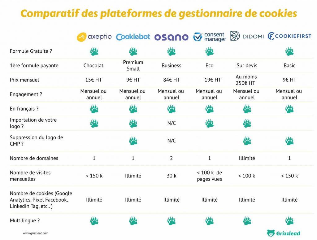 tableau comparatif des plateformes de gestion de cookies : didomi, consentmanager, cookiefirst, cookiebot, axeptio, osano