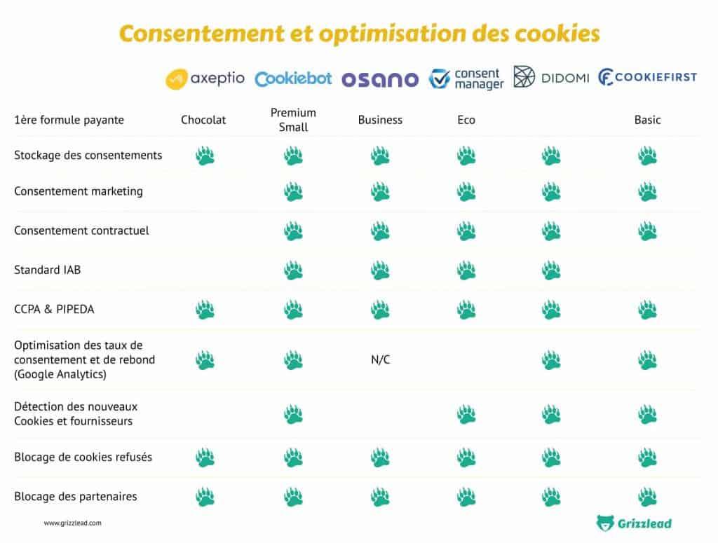 tableau de comparaison des plateformes de gestion de cookies concernant les optimisations et les consentements : consentement contractuel, consentement marketing, stockage de consentements, standard IAB, CCPA & PIPEDA, blocage des cookies refusés, blocage des partenaires
